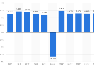 GDP per year