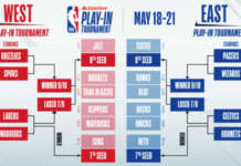 playoffs play in NBA SKED